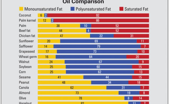 Oil nutritional value