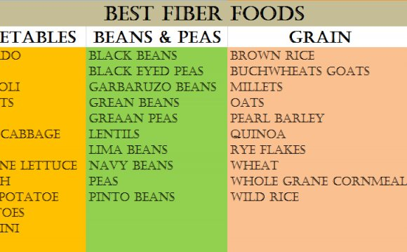 High fiber diet plan to lose