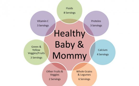 Nutritional Needs for pregnant women