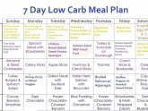 One week diet meal plan